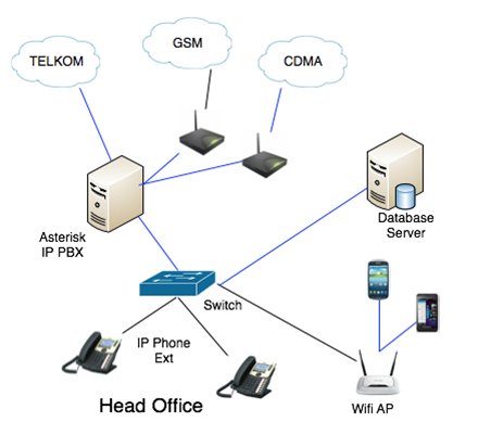 VoIP ( Voice Over Internet Protocol ) | Beskom.co.id